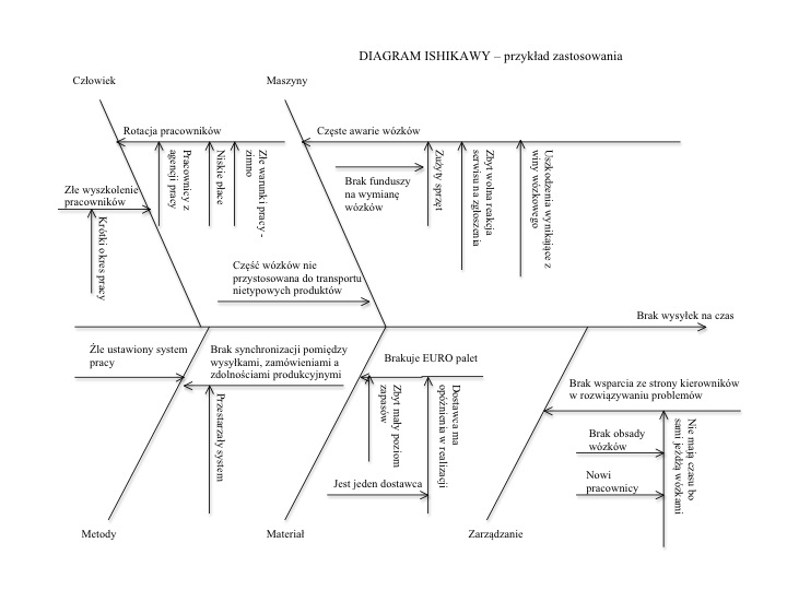 Diagram Ishikawy - przykład