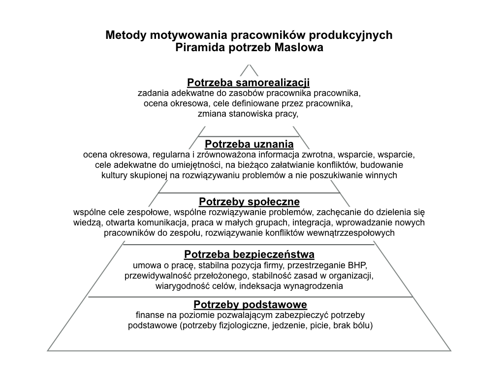 Sposoby motywowania pracowników w oparciu o Piramidę potrzeb Maslowa