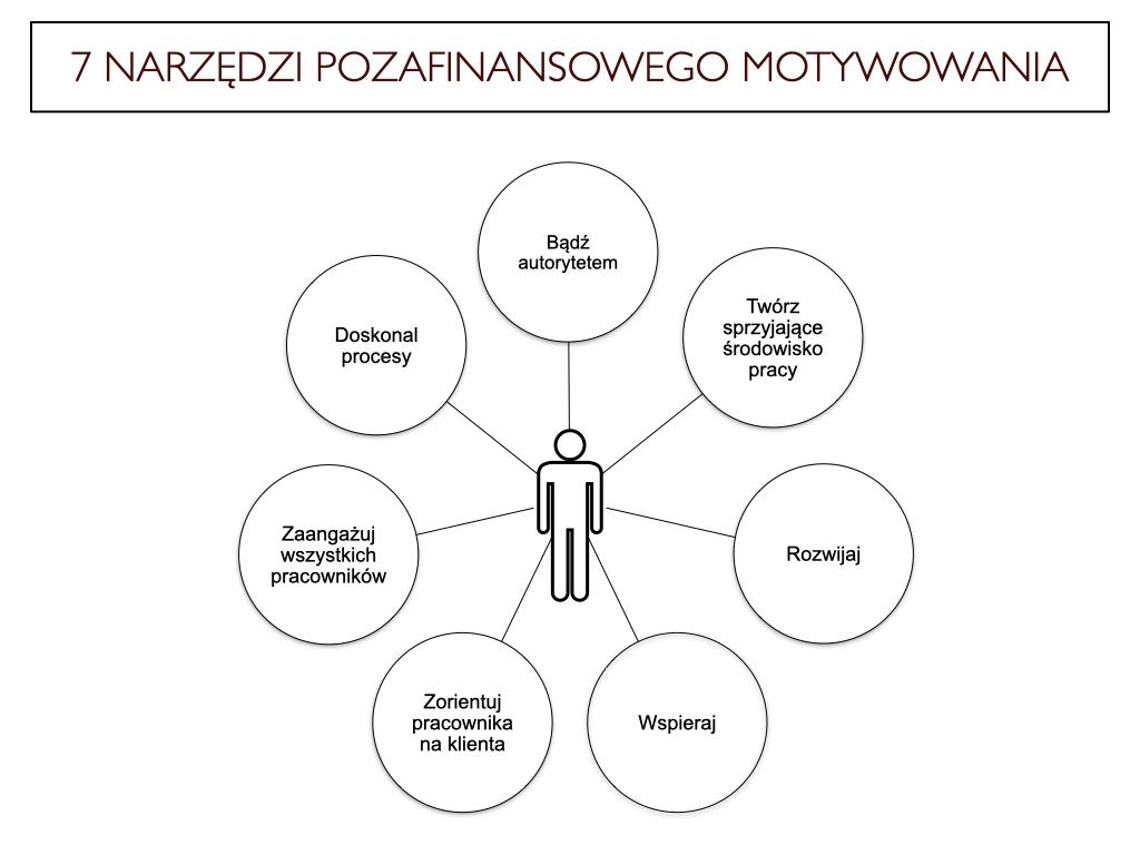 7 prostych narzędzi, które menedżer może wykorzystać do motywowania pozafinansowego pracowników